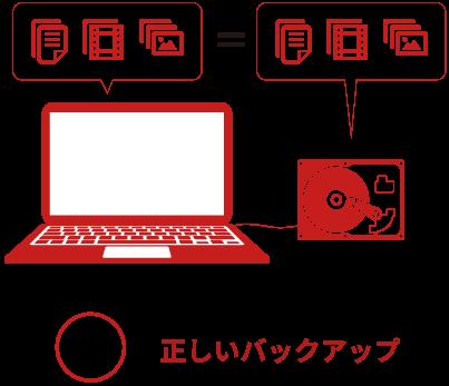 方法 パソコン データ バックアップ