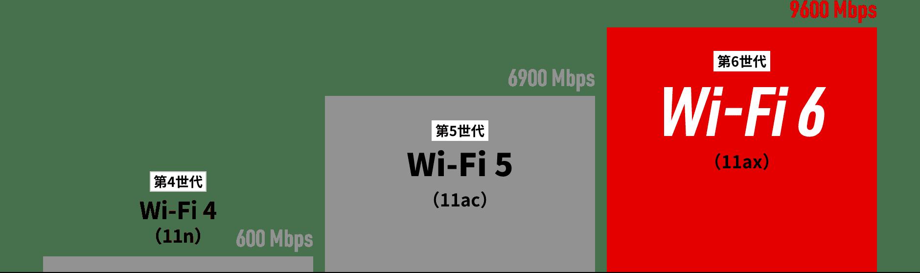 は wifi6 と
