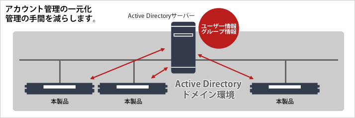 Active Directoryとの連携で管理効率アップ