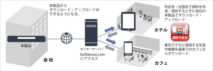 WebAccess for BusinessでNASを外から活用