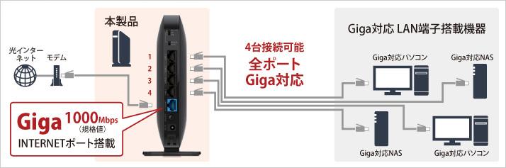 Giga1000Mbps(規格値)INTERNETポート搭載 4台接続可能 全ポートGiga対応