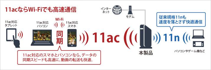 11acならWi-Fiでも高速通信