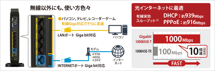 Gigabit 1000BASE-T