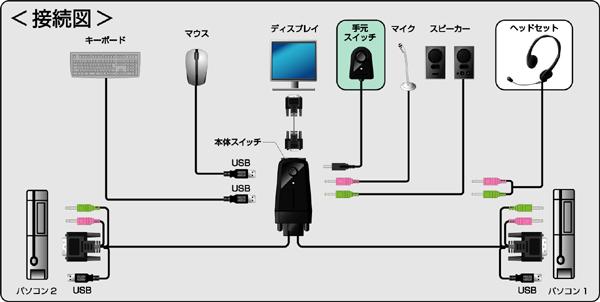 switch パソコン モニター