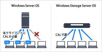 通常Windows Server OSとWindows Storage Server OSとの比較