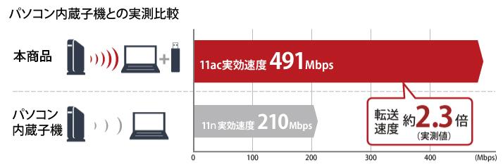 11acでの転送速度比較(実効値)