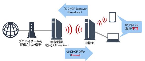 中継 器 lan 無線