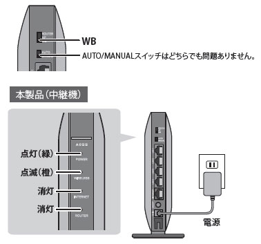 設定 器 バッファロー 中継 無線LAN中継機の設定方法(WEX